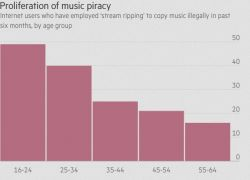 Stream Ripping - A Rising Threat for Music Companies